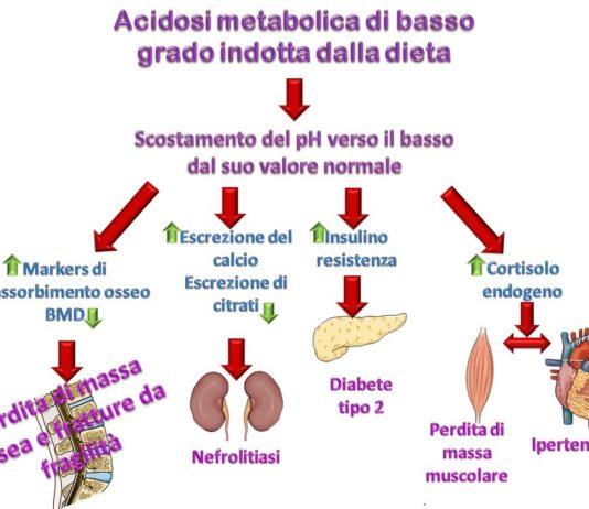 Tagmedicina, prevenzione osteoporosi