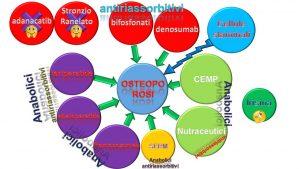 tagmedicina, staminali